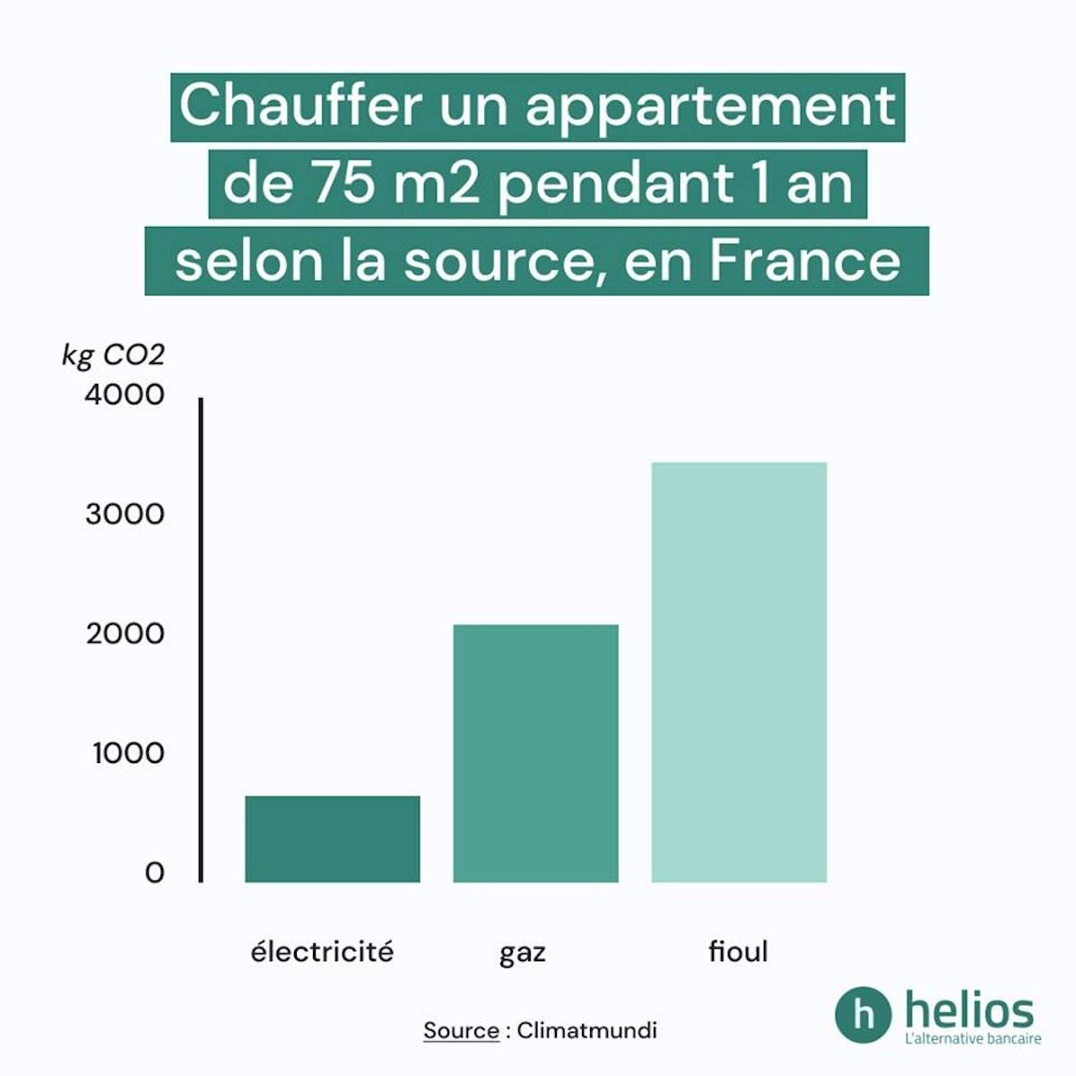 Chauffer un appartement de 75m2 pendant 1 an selon la source, en France