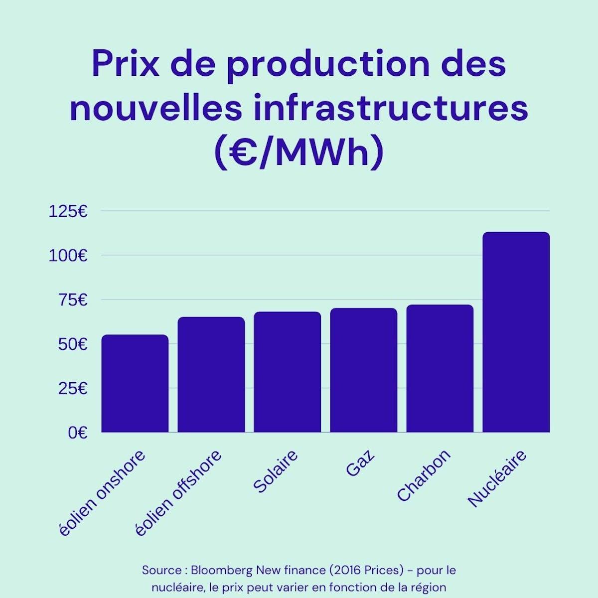Prix de production des nouvelles infrastructures