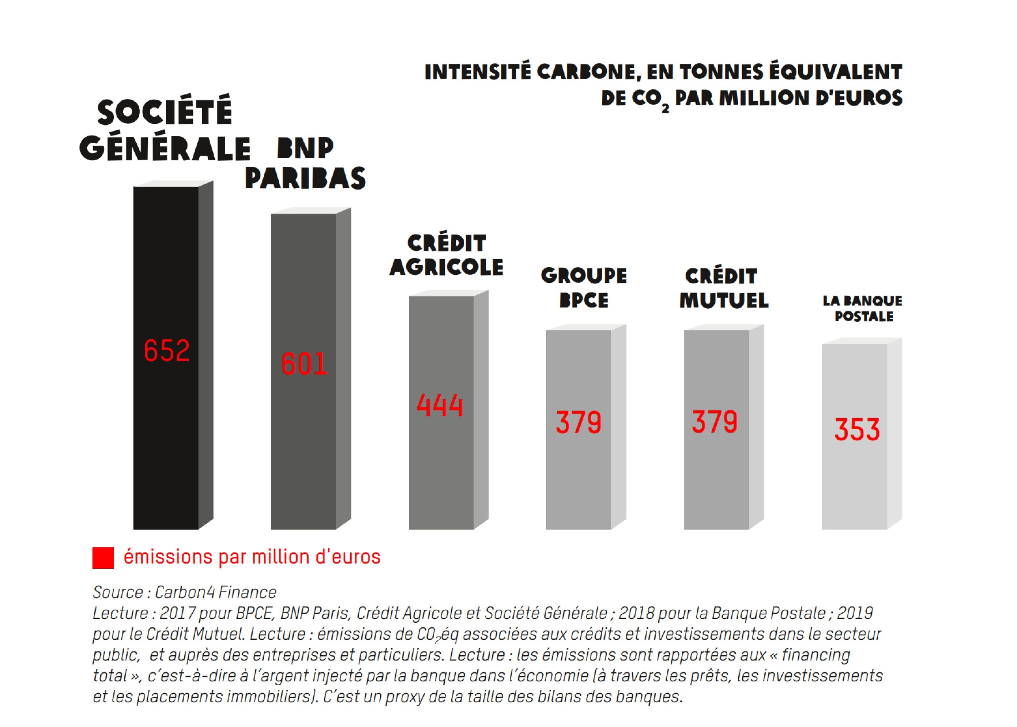 L'intensité carbone des 6 plus grandes banques françaises (Oxfam - octobre 2020)
