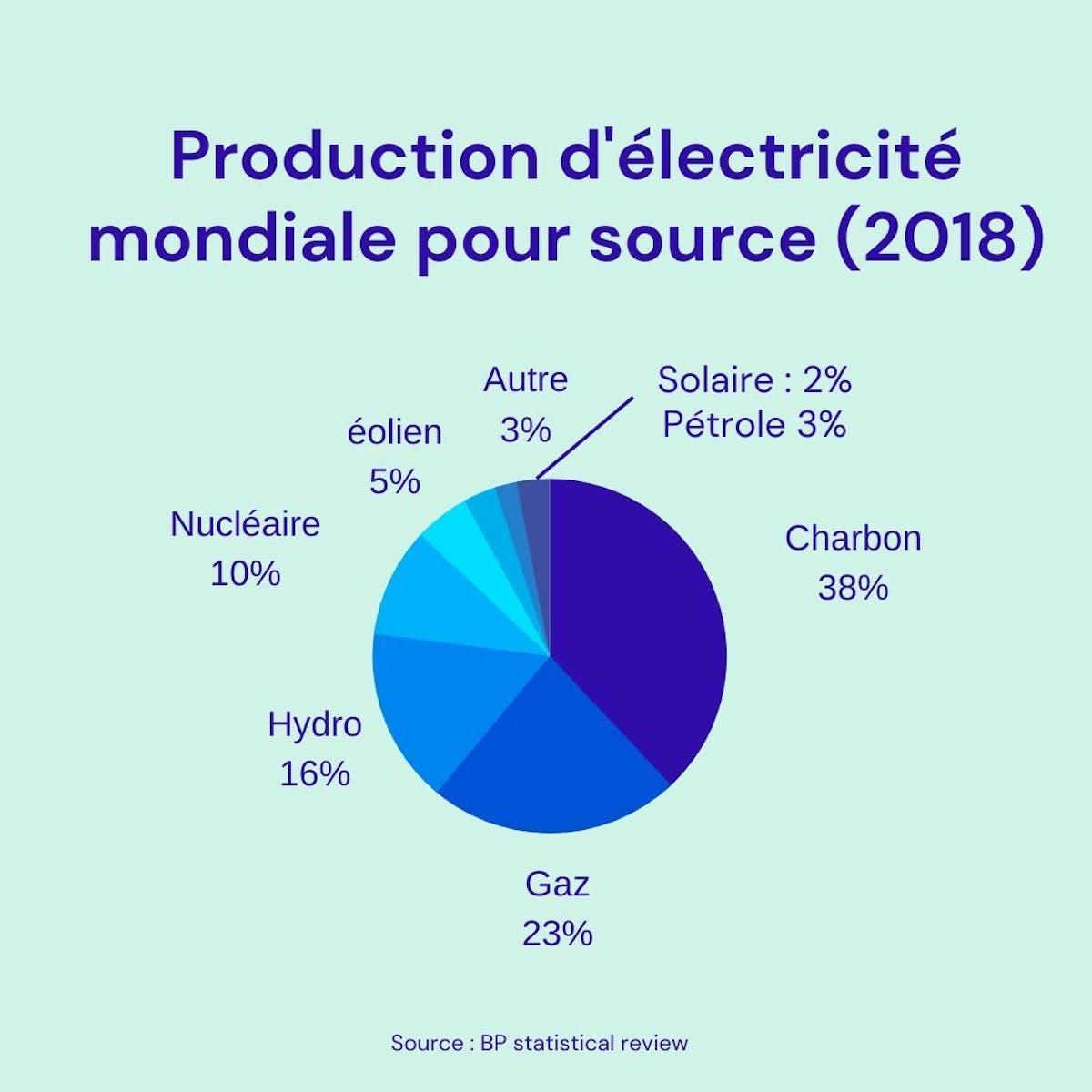 Production d'électricité mondiale pour source (2018)