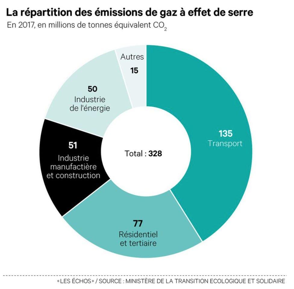 Répartition des émissions de gaz à effet de serre (2017, tonnes de CO2)