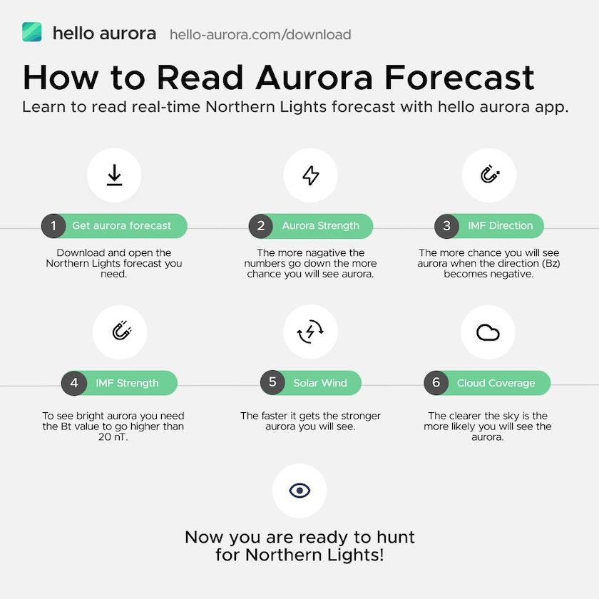 6 step to read aurora forecast easily