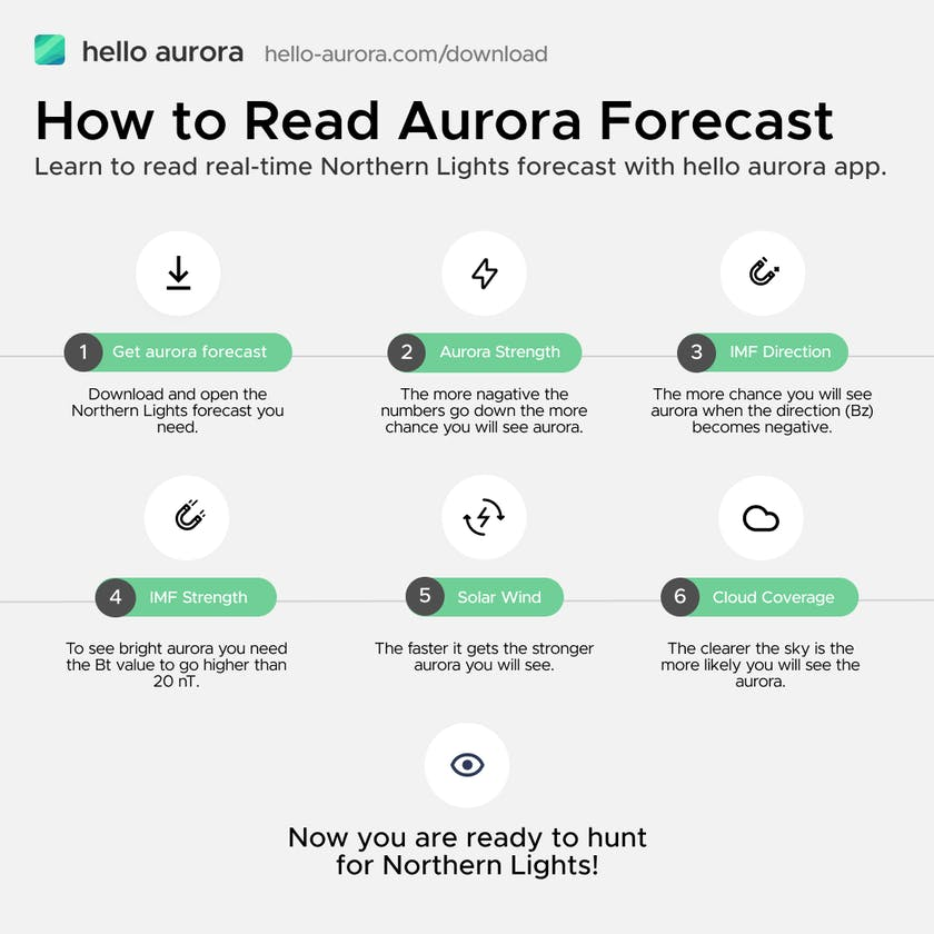How to read aurora forecast easily