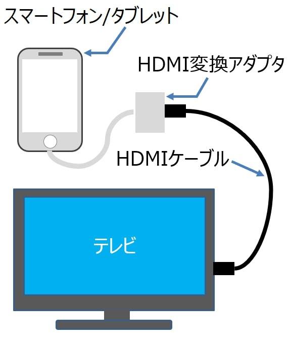 画面 テレビ 出力 スマホ スマホをHDMIでテレビ画面に出力する具体的な方法【Android/iPhone】