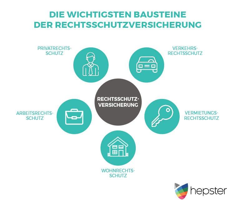 Rechtsschutzversicherung Infografik von hepster: Die Bausteine Verkehrs-, Vermietungs-, Wohn-, Arbeits-, Privatrechtsschutz