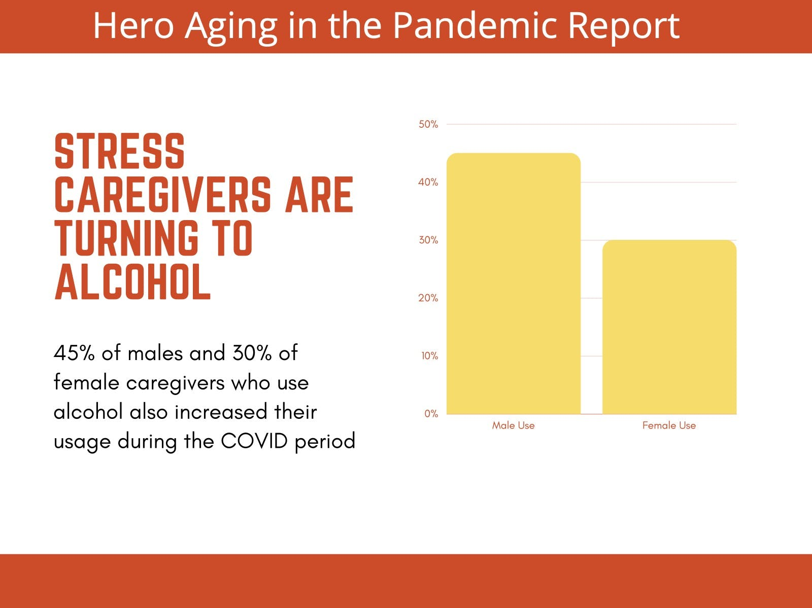 A bar graph showing that 45% of males and 30% of female caregivers who use alcohol also increased their usage during the COVID-19 pandemic.