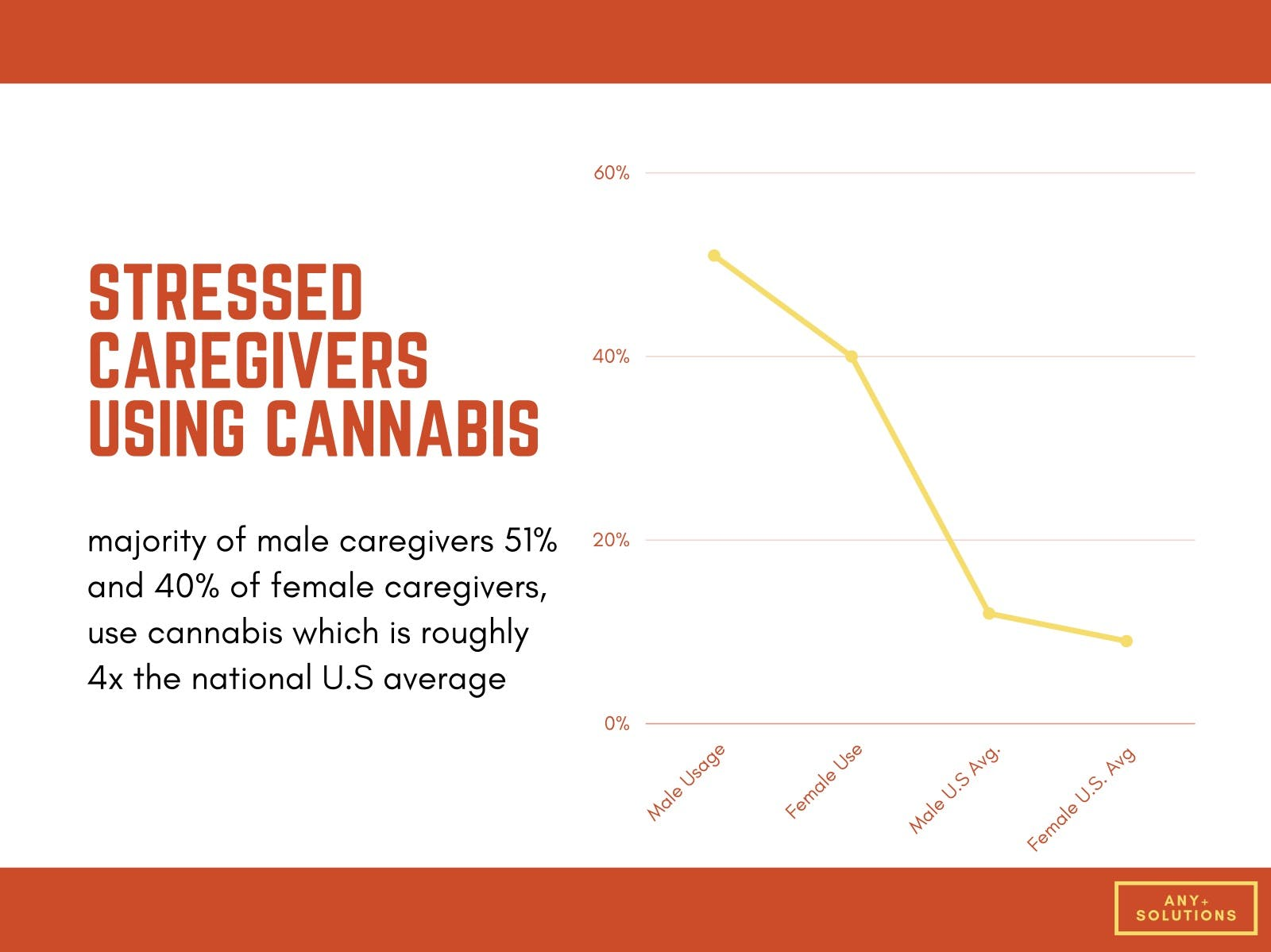 A line graph showing that a majority of male caregivers (51%) and 40% of female caregivers use cannabis, which is roughly 4x the national U.S. average.