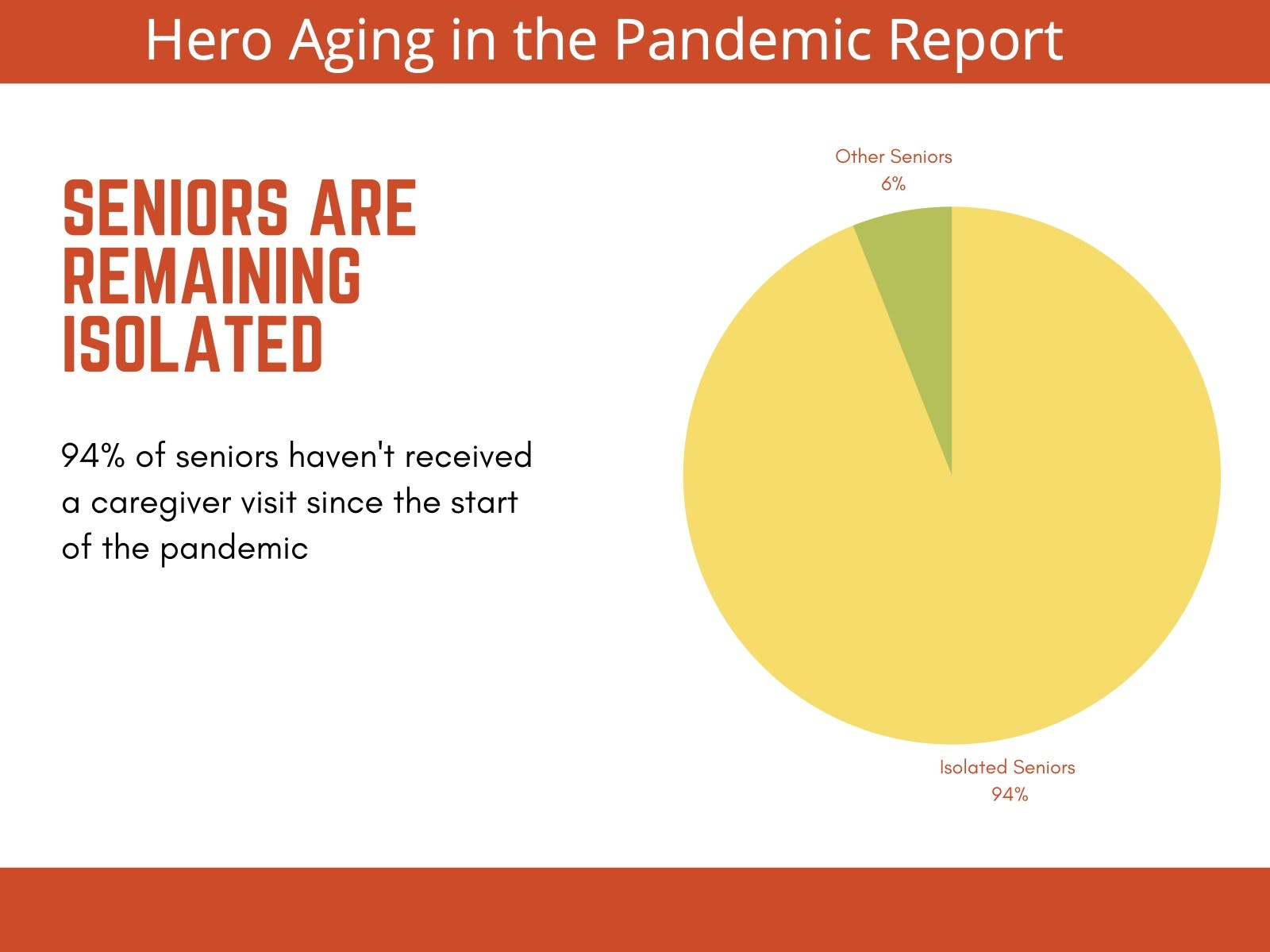 A pie chart showing that 94% of seniors haven't received a caregiver visit since the start of the pandemic.
