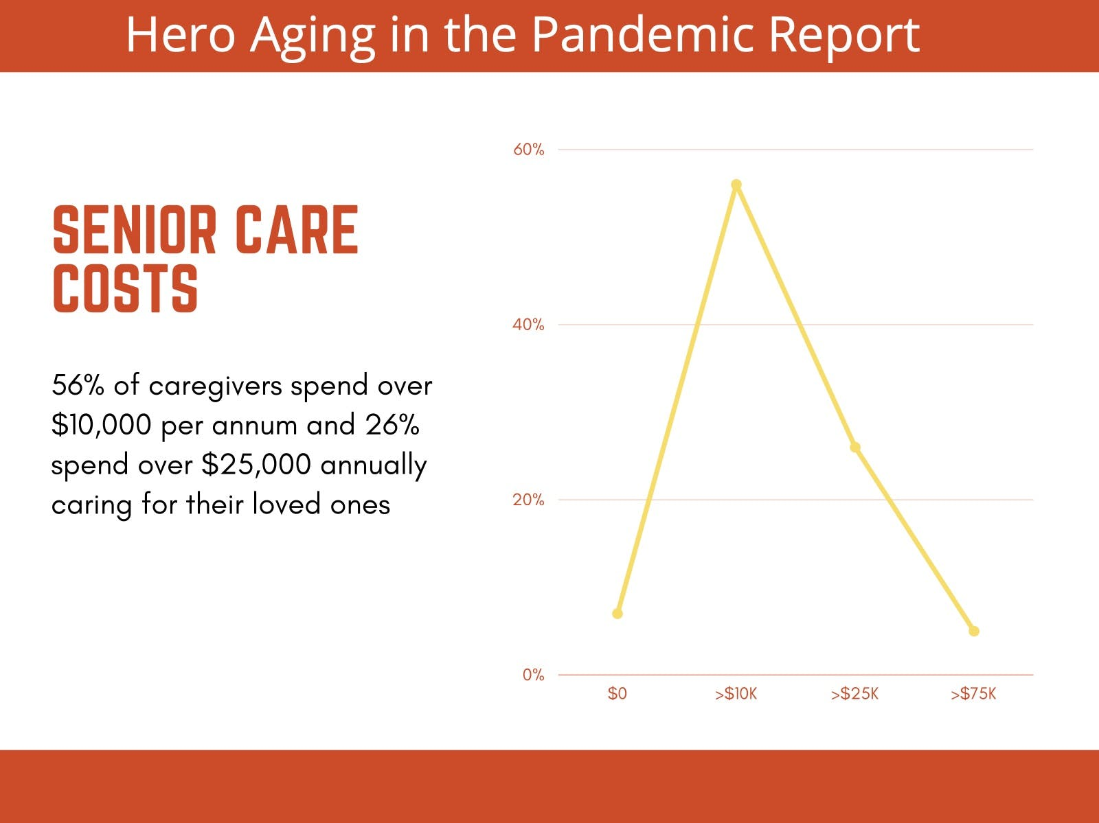A line chart showing that 56% of caregivers spend over $10,000 per annum and 26% spend over $25,000 annually caring for their loved one