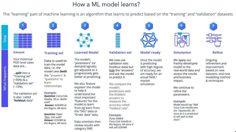 Assortment, simulation, optimization & machine learning