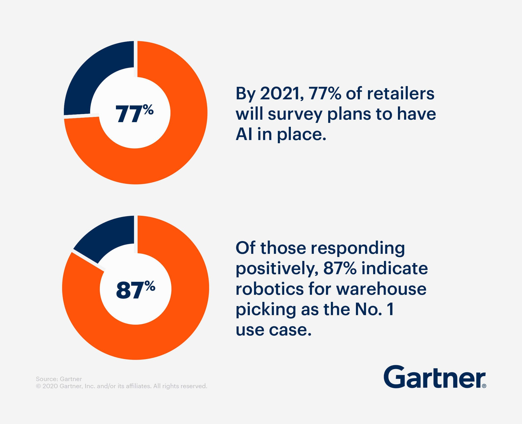 Gartner Research: Emerging trends in retail and how artificial intelligence is accelerating this