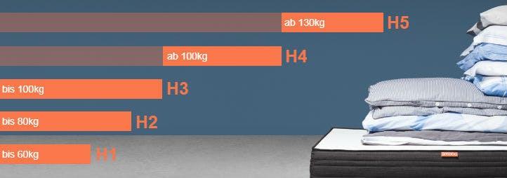 Matratzenhärtegrad und körpergewicht infographic - home24