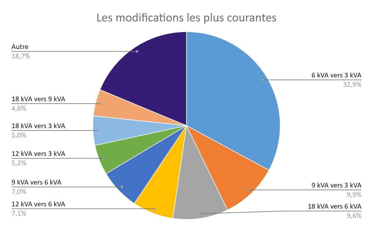 Pie chart des modifications de puissance les plus courantes sur les compteurs des parties communes