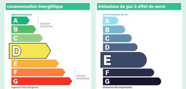 Etiquettes DPE 2