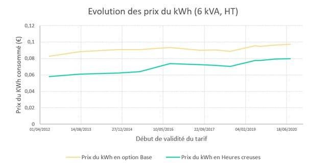 Evolution des prix du kWh