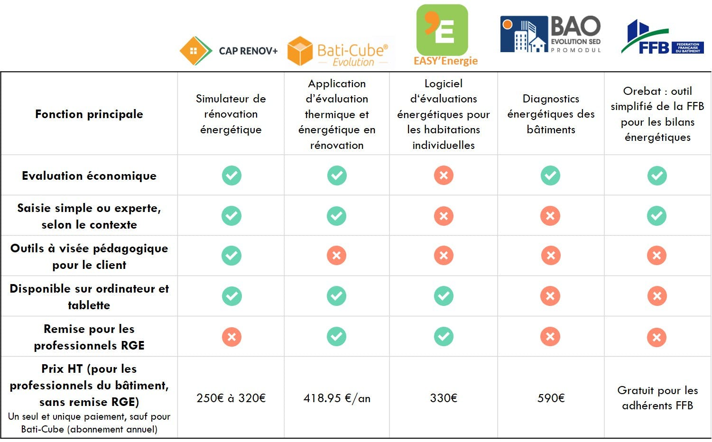 Tableau de comparaison des logiciels répondant aux standards BAR-TH-164