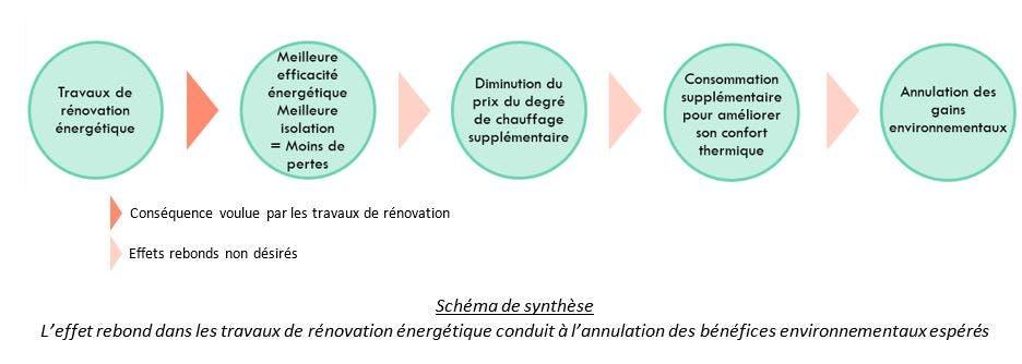 Schéma de synthèse sur l'effet rebond