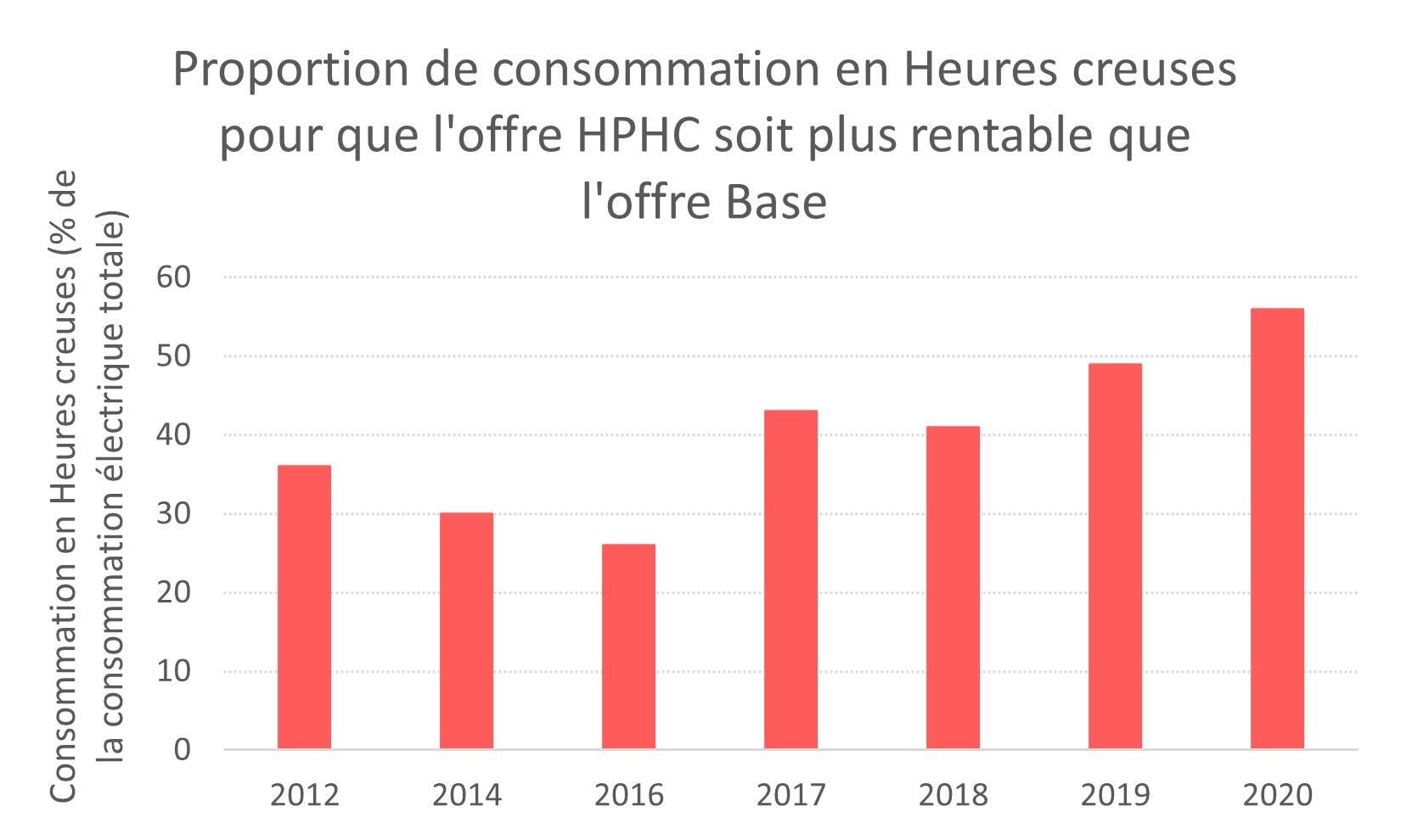 Proportion de consommation heures creuses de l'offre HCHP
