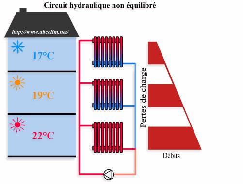 Schéma Circuit hydraulique non équilibré