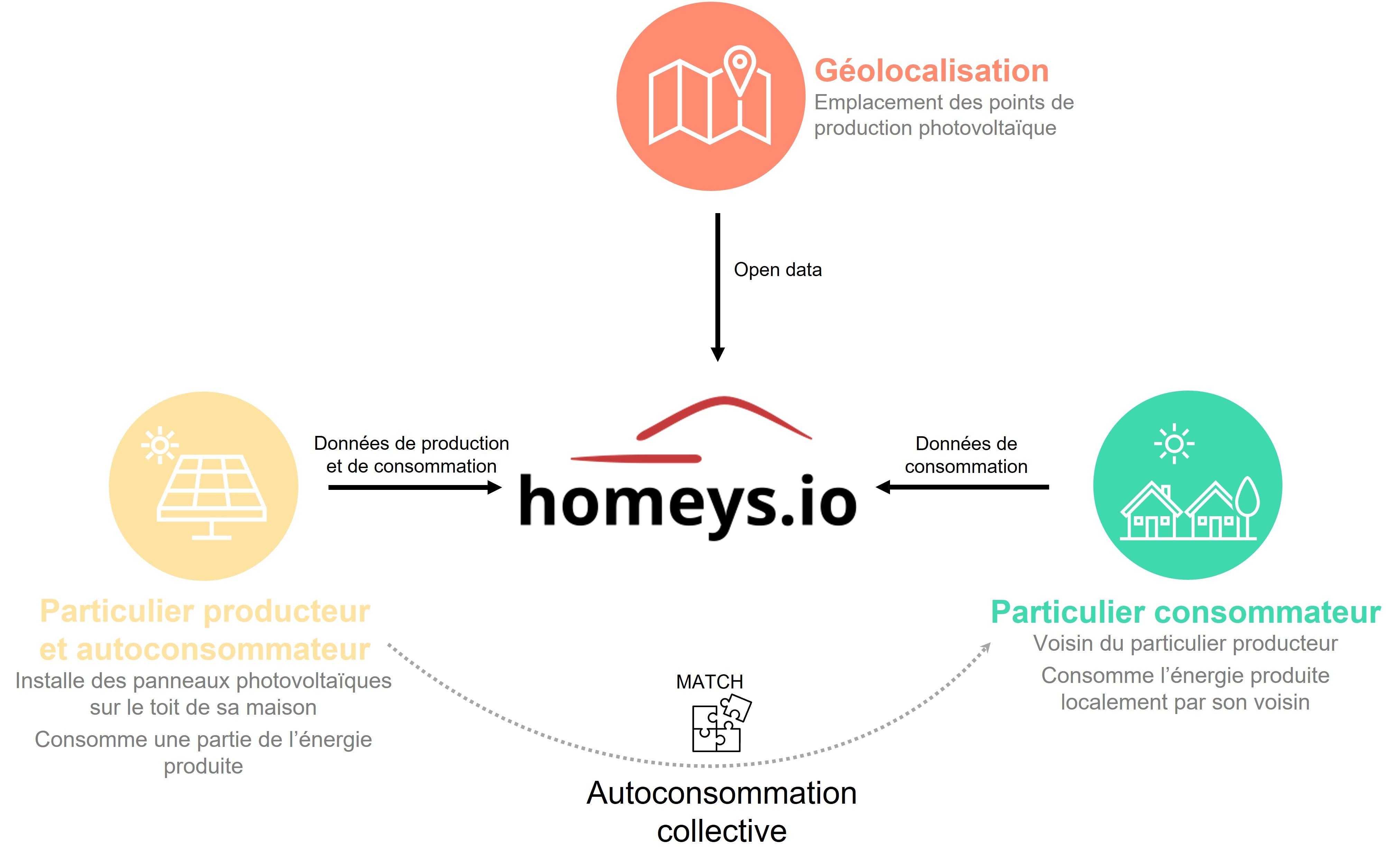 Homeys centralise les données et agit comme une plateforme de mise en relation entre le particulier produisant son énergie, et ses voisins