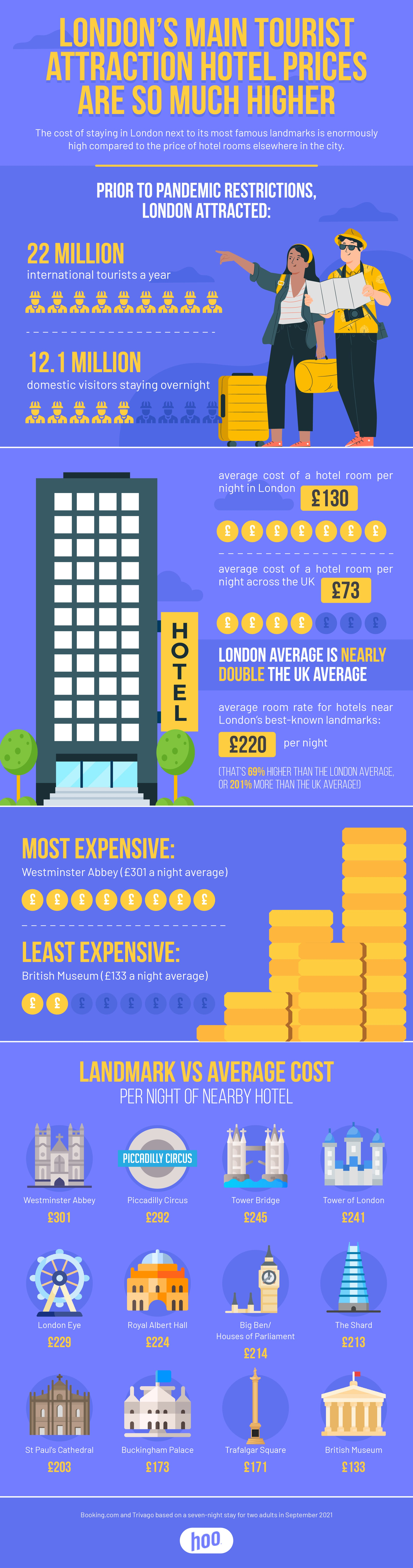 London hotel prices near main tourist attractions