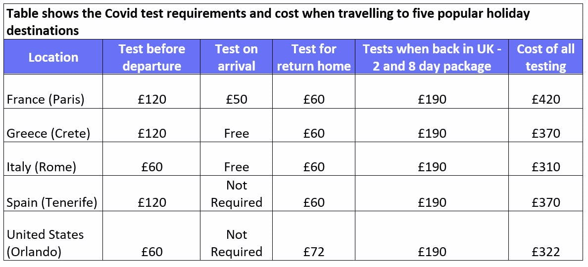 Table showing the Covid test requirements and cost of five popular holiday destinations