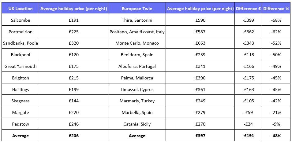 British staycation replacement destinations data