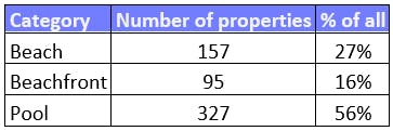 Beach and pool properties in the UK - data