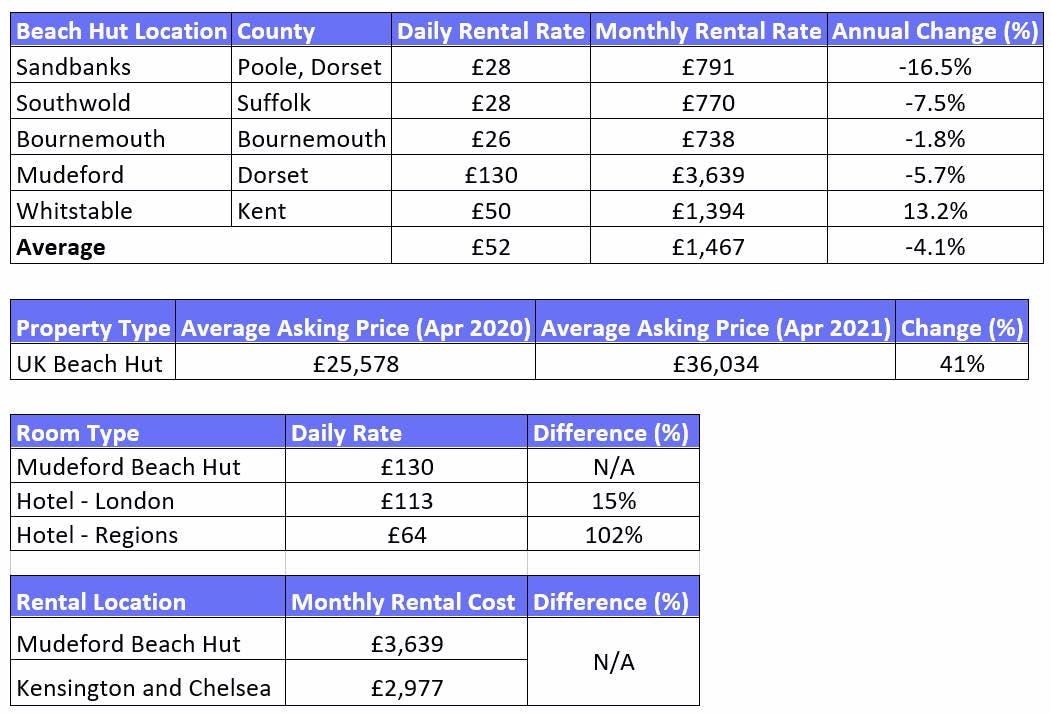 Beach hut prices data