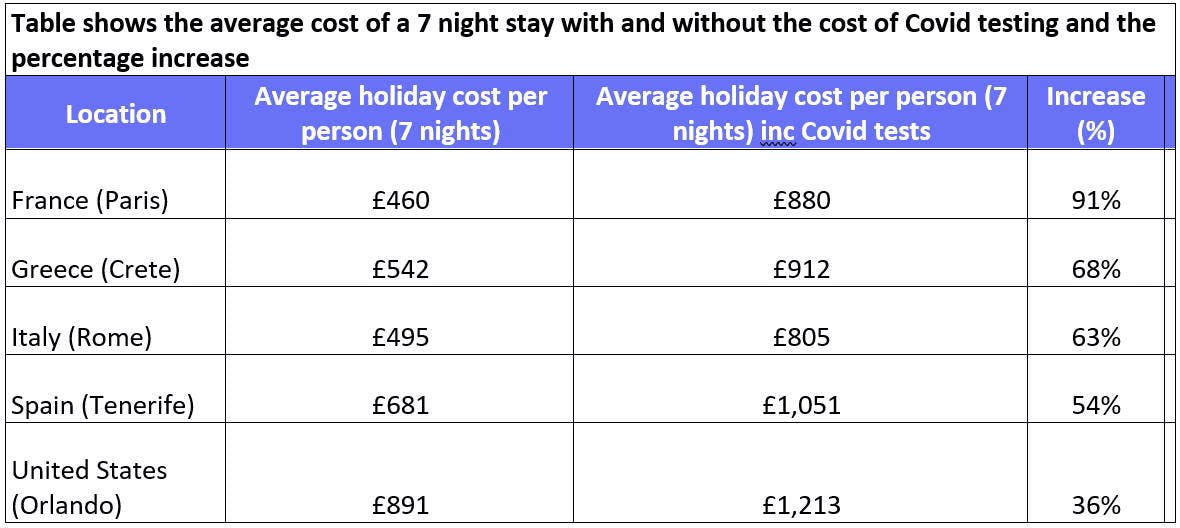 Table showing the average cost of a 7 night stay with and without the cost of Covid testing
