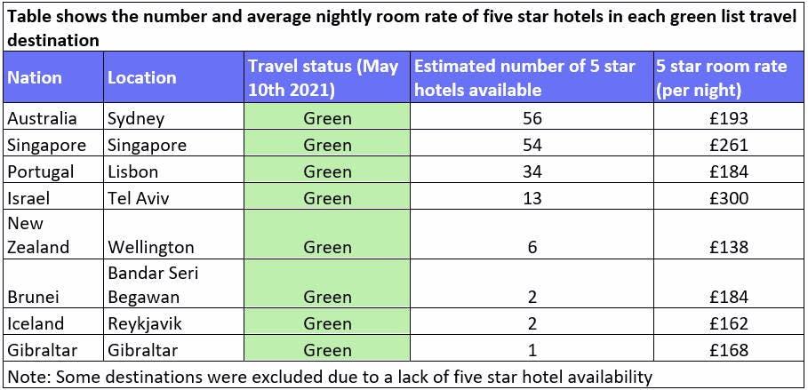 Green list travel destination five star hotel destinations
