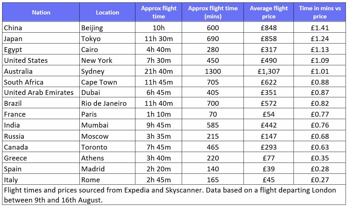 Table showing flight times bang for buck data