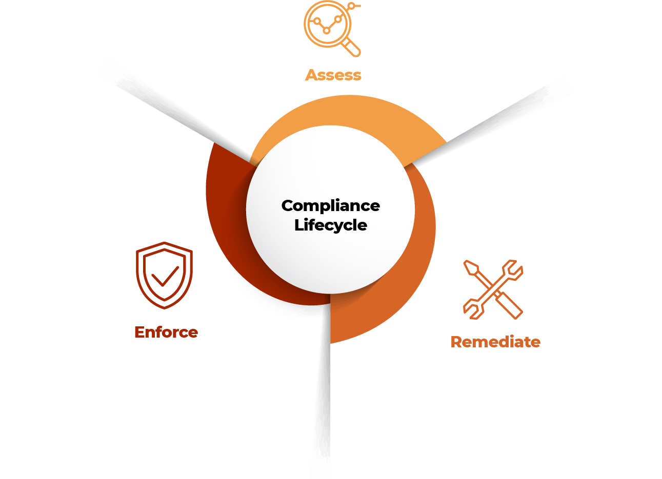 compliance lifecycle diagram