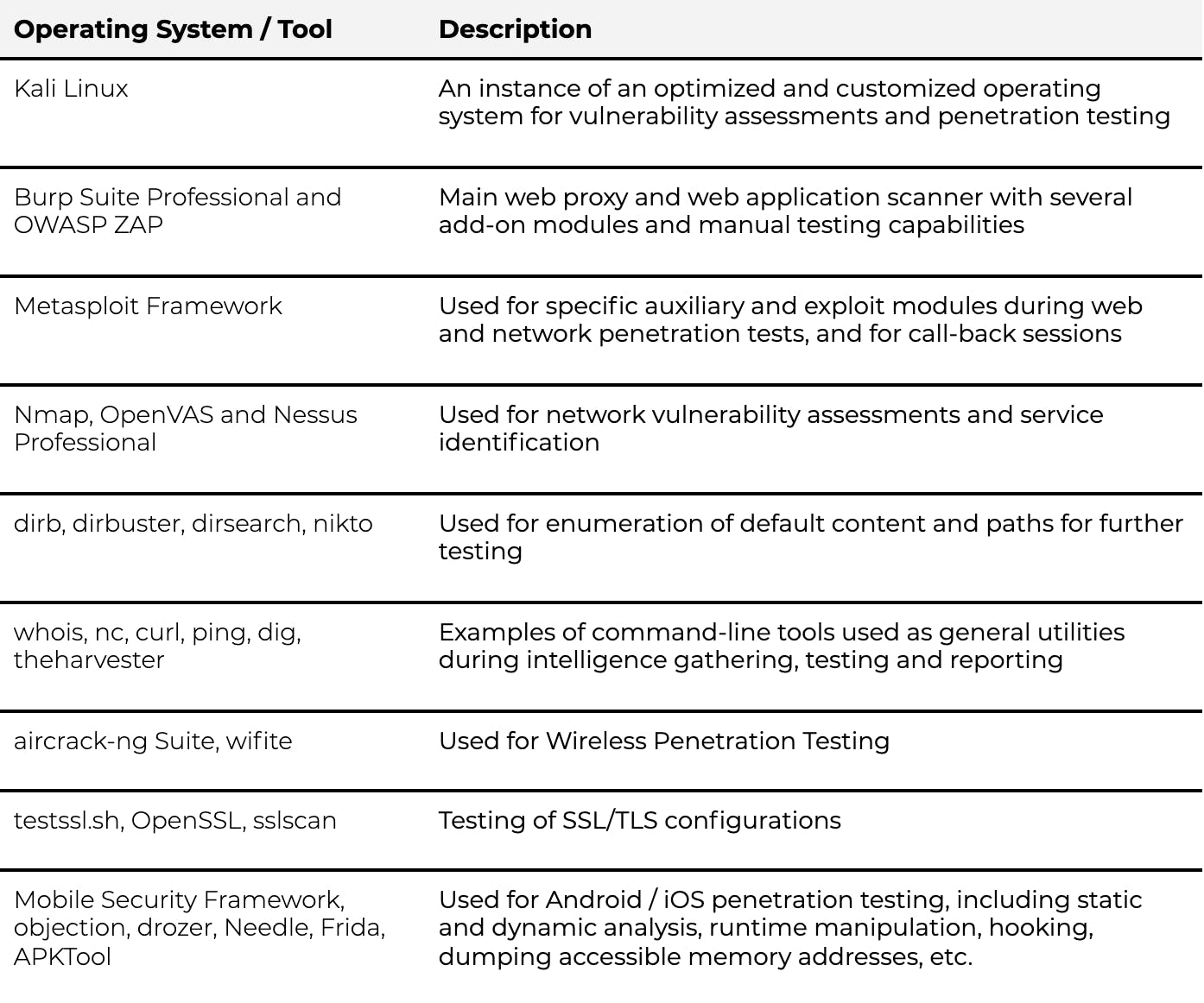 Table of operating systems and security tools