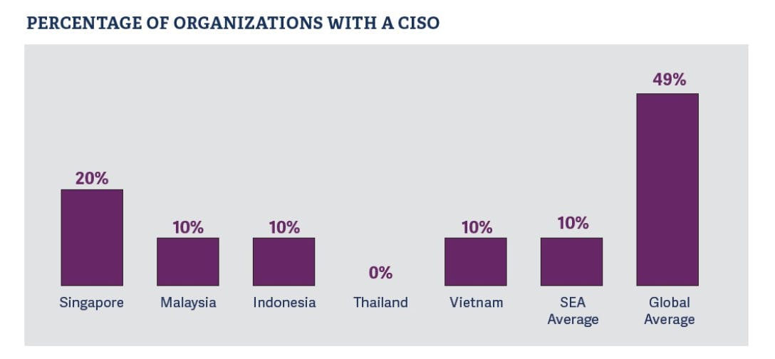 Percentage of Organizations With A CISO