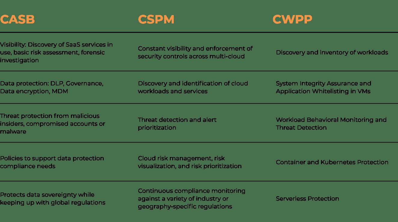 CASB-CSPM-CWPP