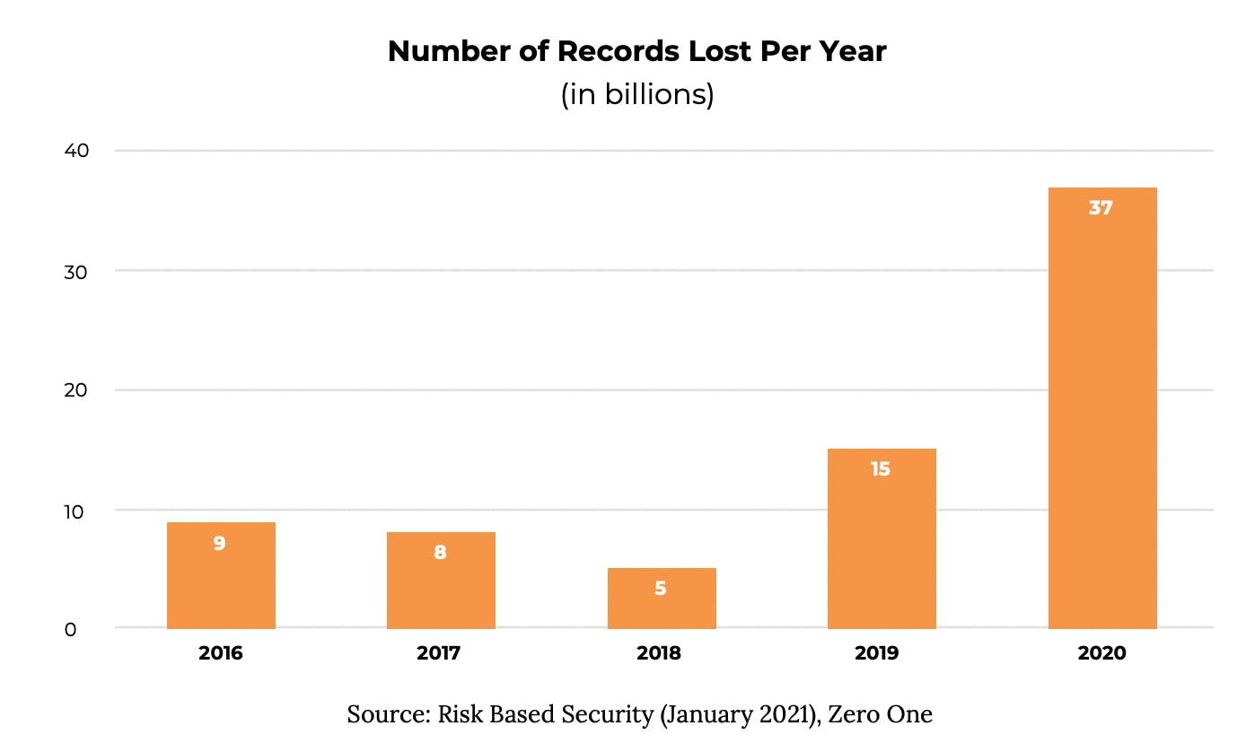 Cloud Security recrds lost per year