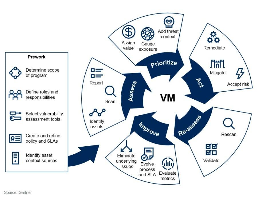 vulnerability management framework