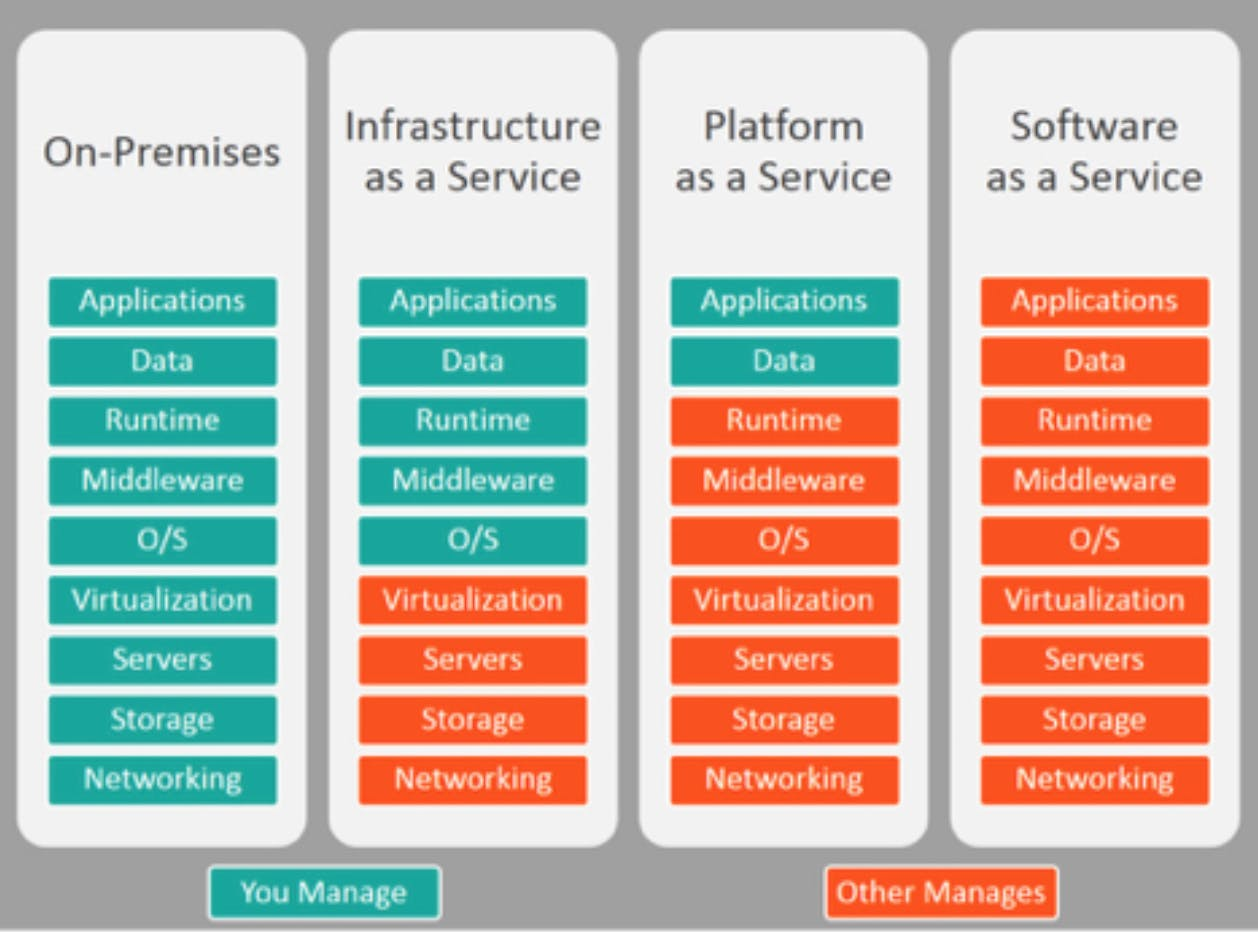 Cloud delivery model
