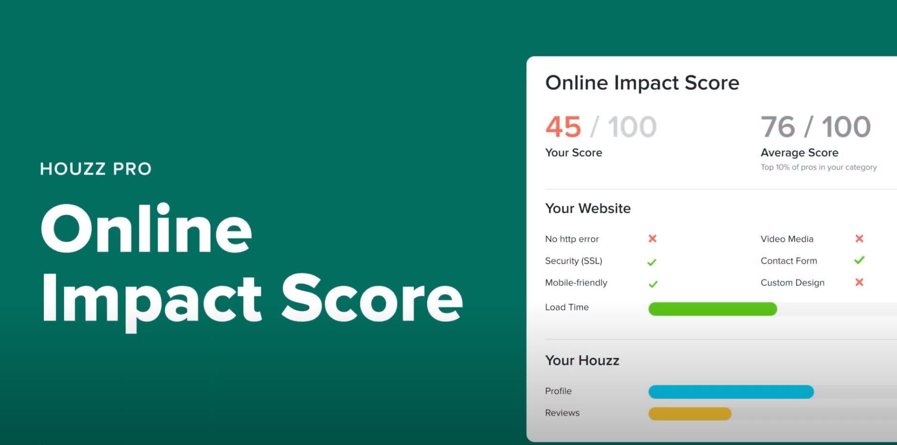 Houzz Online Impact Score