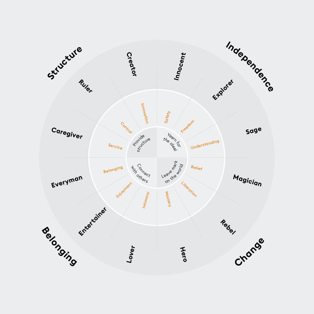 Brand Archetype Wheel