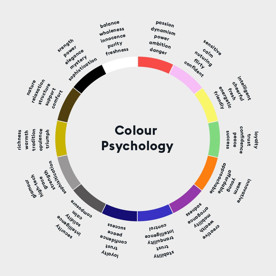 The Colour Psychology Wheel