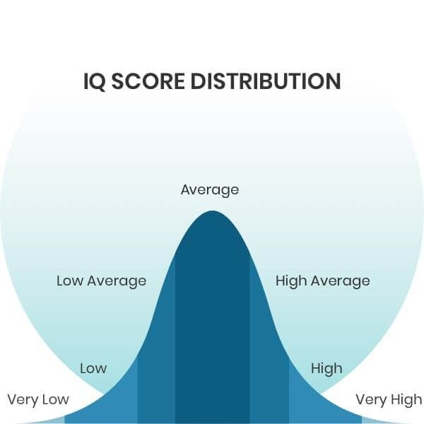 iq test illustration