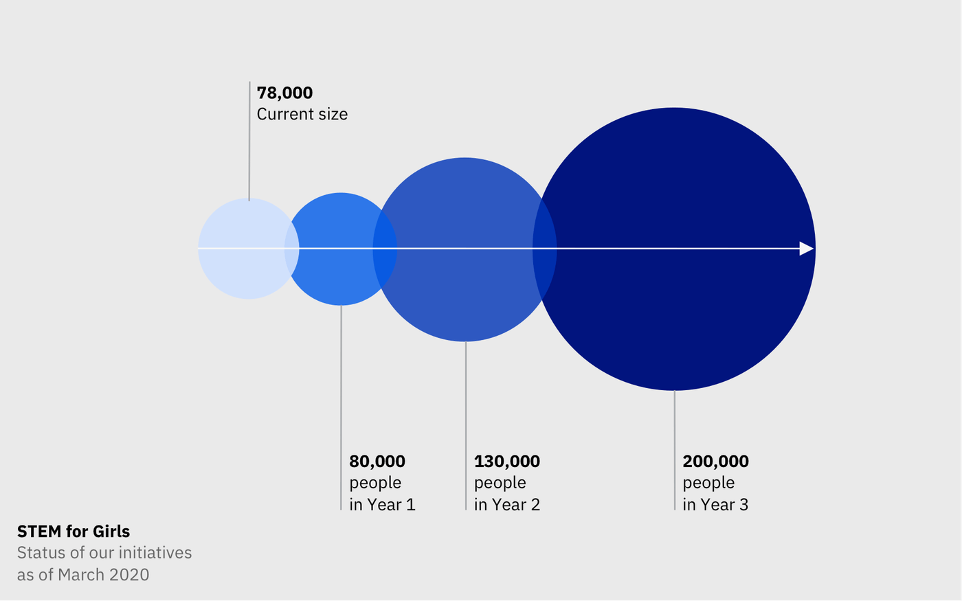 Progression of number of users from March 2020 at 78000 to year 1 at 80000, year 2 at 100000 and year 3 at 200000