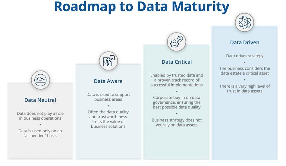 Roadmap to Data Maturity