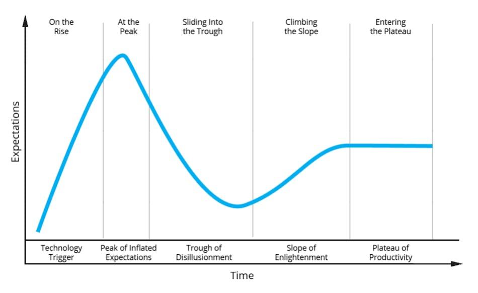 Hype Curve graph