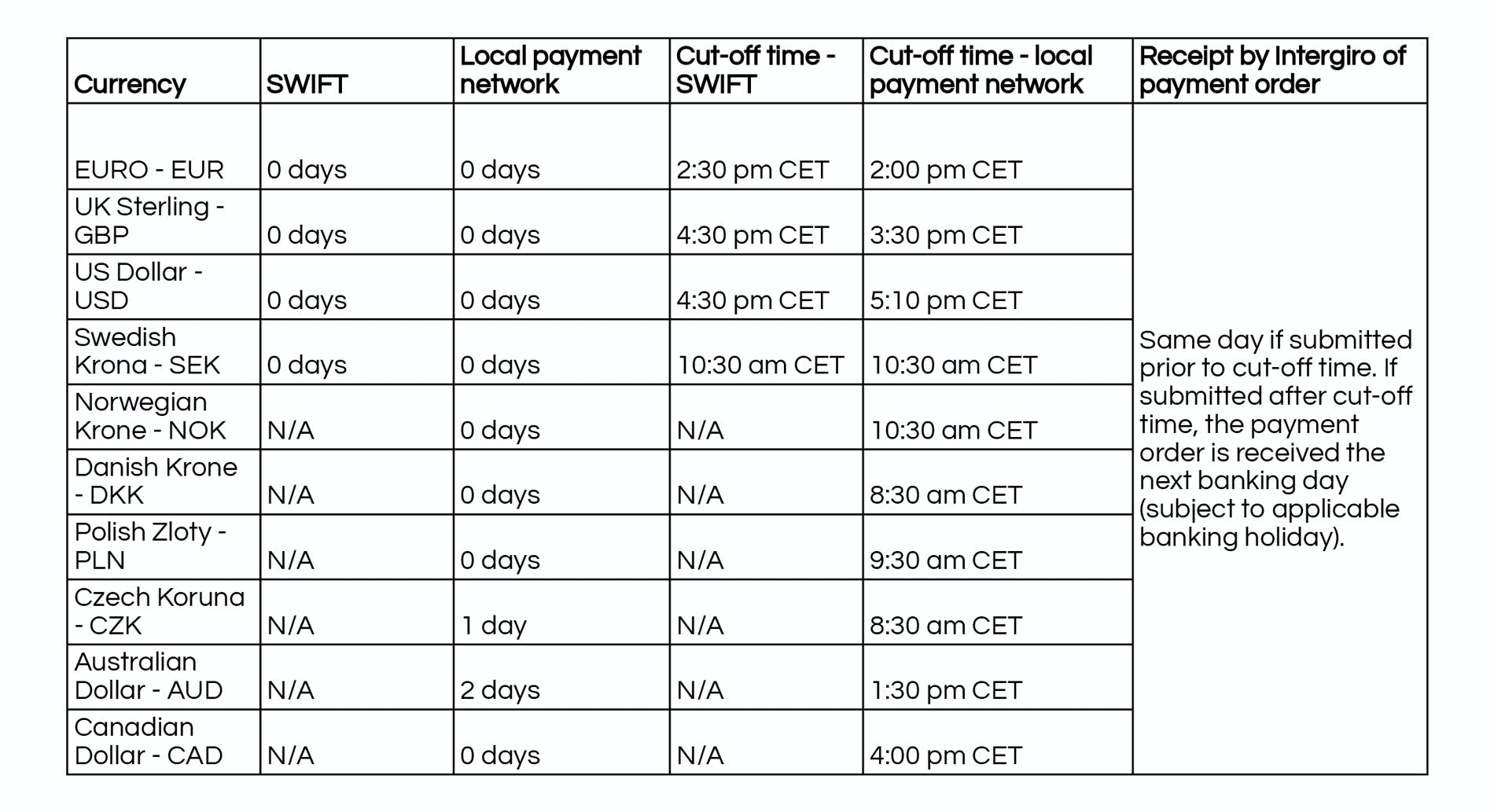Cut-off times for payouts (other than SEPA network)