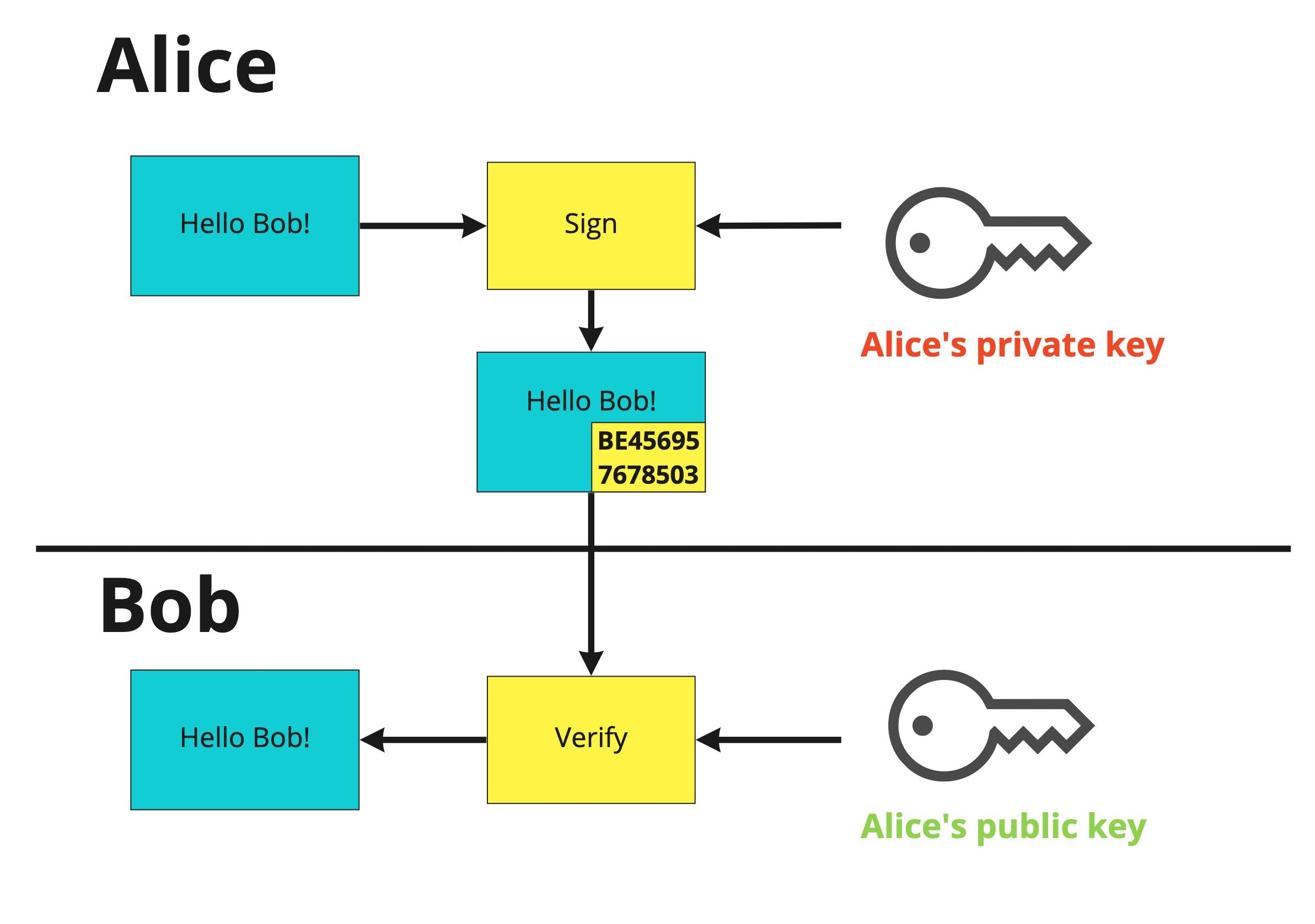 Alice and Bob's user verification using private and public keys
