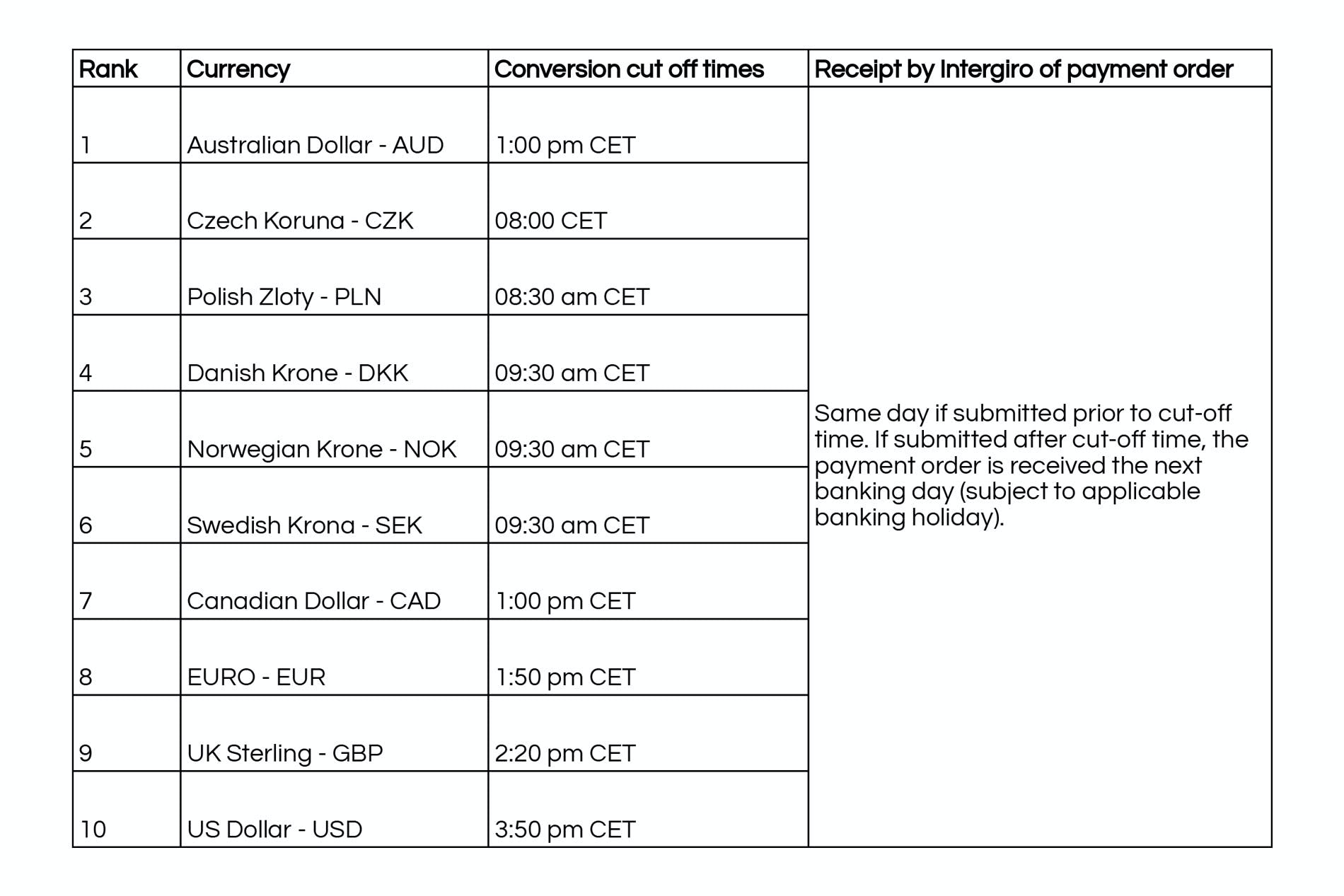 Cut-off times for FX transactions