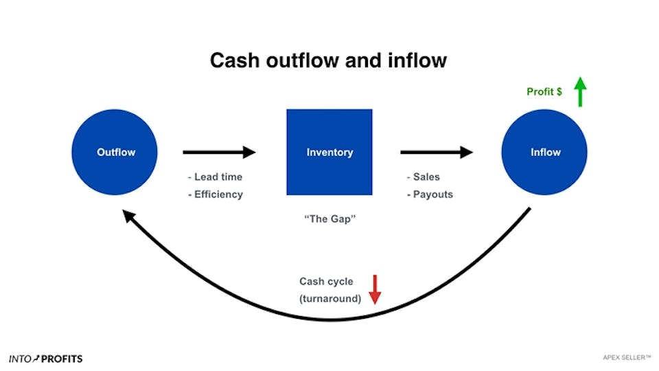 How To Grow Faster By Using Your Cash Better